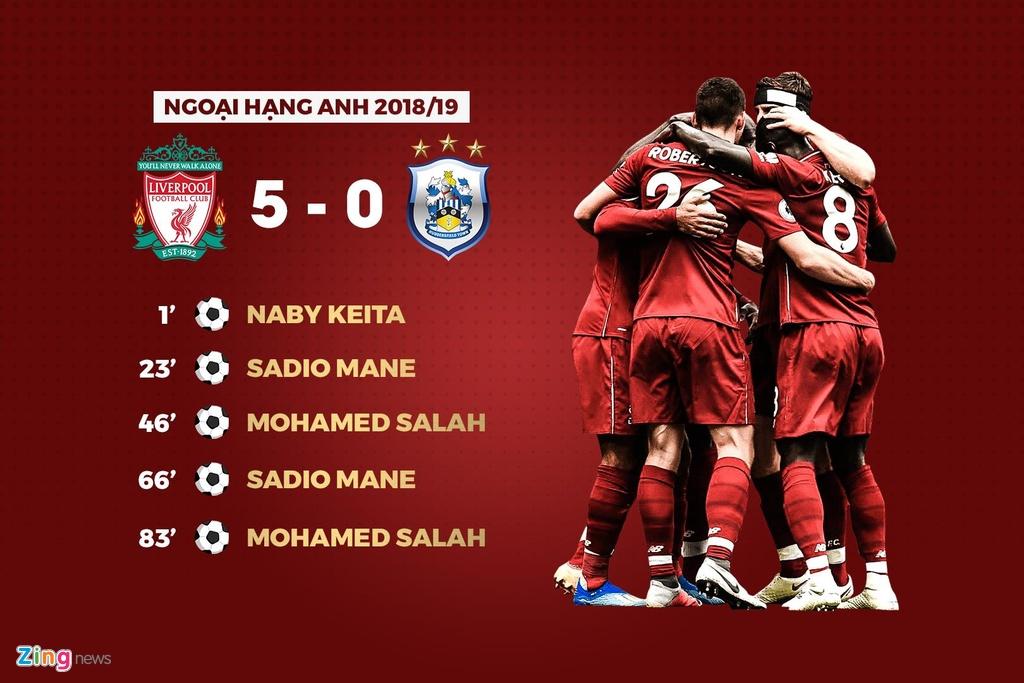 Hang loat thong ke an tuong sau chien thang 5-0 cua Liverpool hinh anh 6