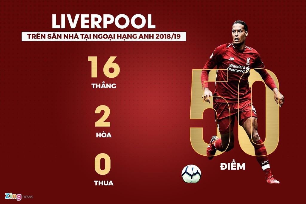 Hang loat thong ke an tuong sau chien thang 5-0 cua Liverpool hinh anh 8