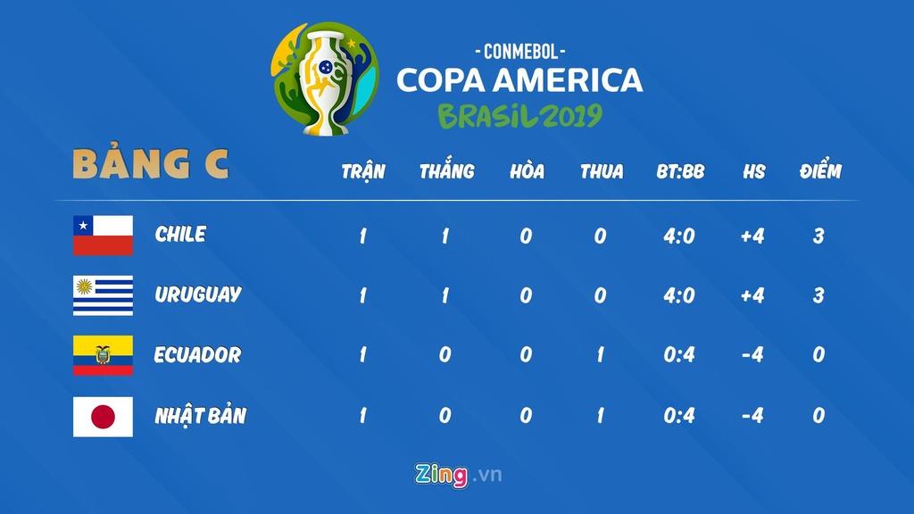 Lich thi dau Copa America: Nhat Ban thua dam Chile hinh anh 4