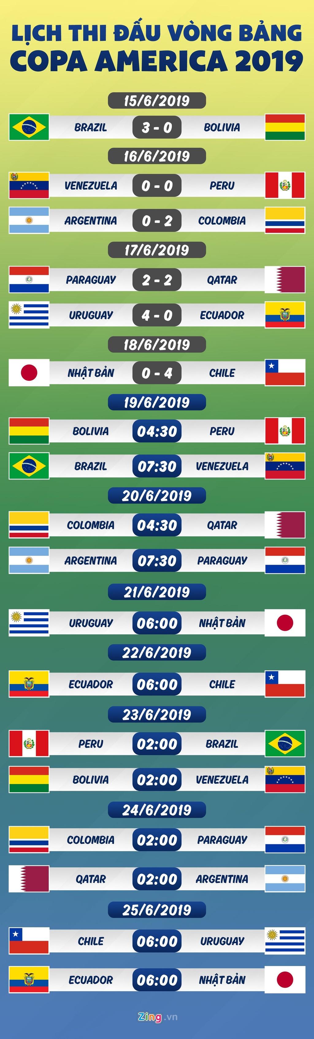 Lich thi dau Copa America: Nhat Ban thua dam Chile hinh anh 1
