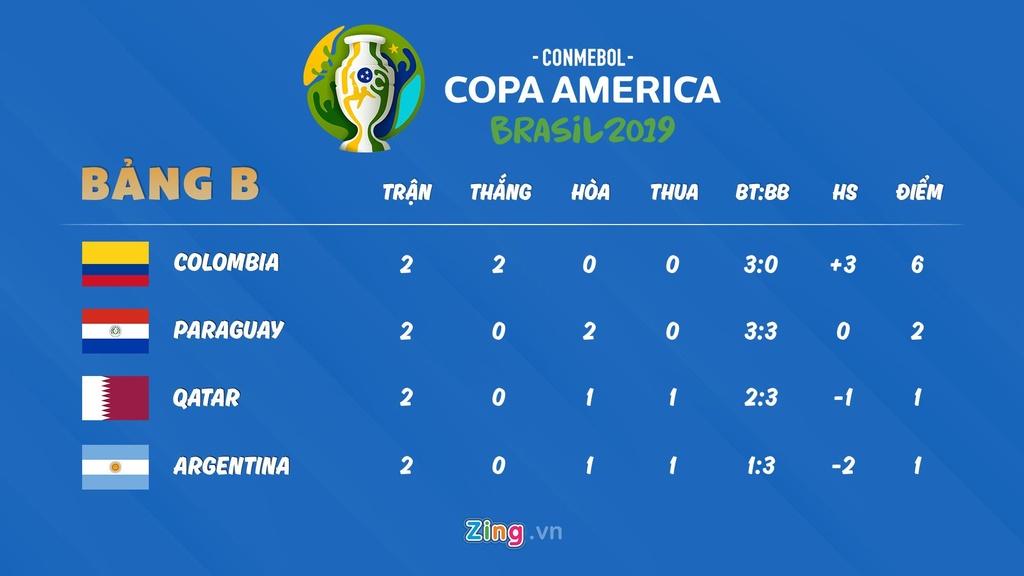 Lich thi dau Copa America: Argentina buoc phai thang Qatar hinh anh 3