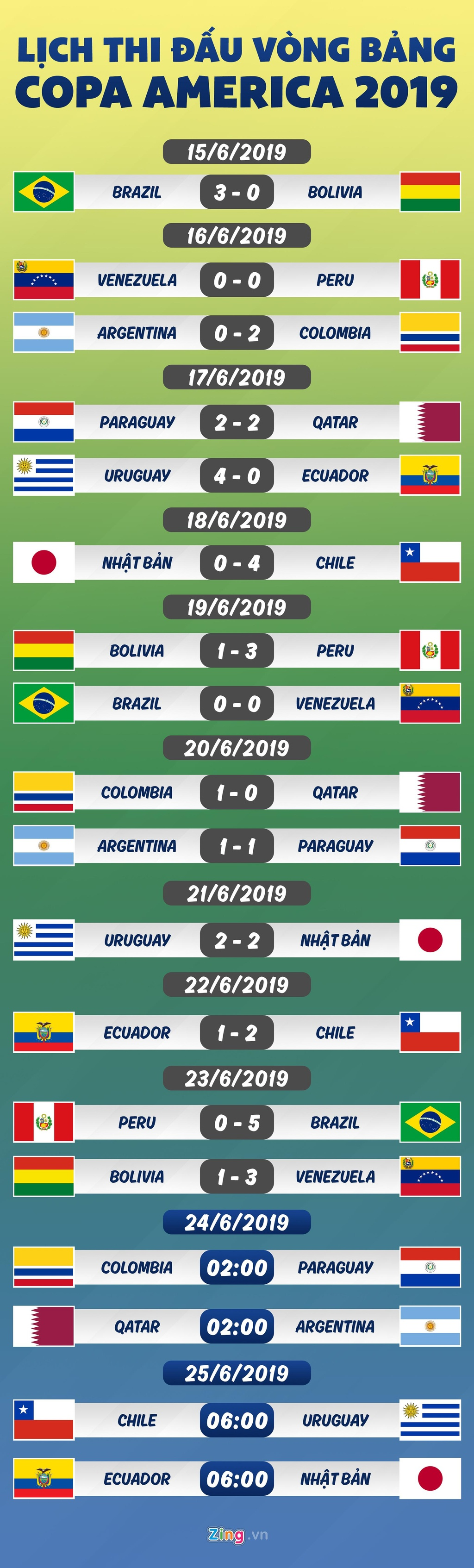 Lich thi dau Copa America: Argentina buoc phai thang Qatar hinh anh 1