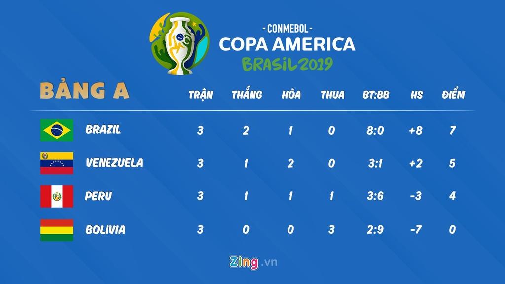 Lich thi dau Copa America: Nhat Ban buoc phai thang Ecuador hinh anh 2
