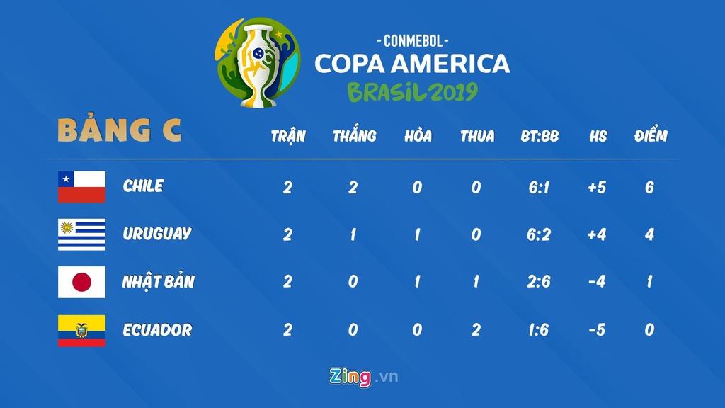 Lich thi dau Copa America: Nhat Ban buoc phai thang Ecuador hinh anh 4
