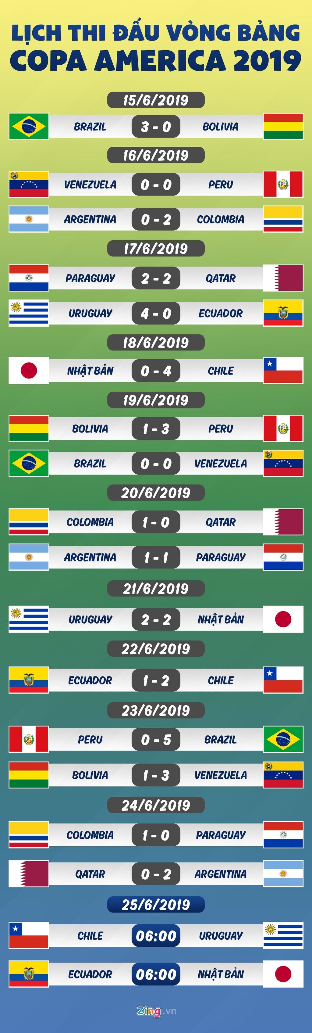 Lich thi dau Copa America: Nhat Ban buoc phai thang Ecuador hinh anh 1