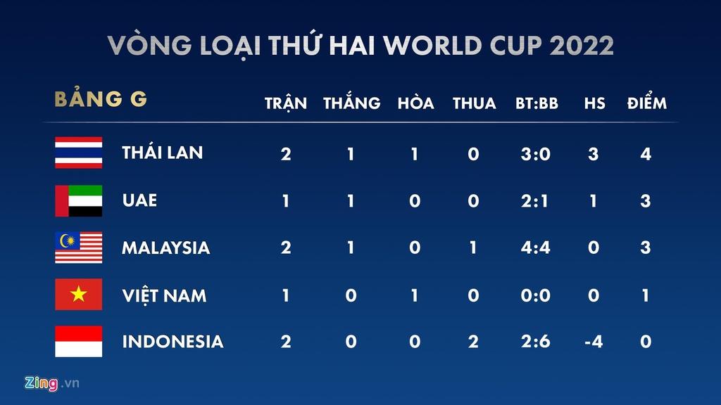 Ket qua vong loai World Cup 2022: Thai Lan vuon len dau bang G hinh anh 2