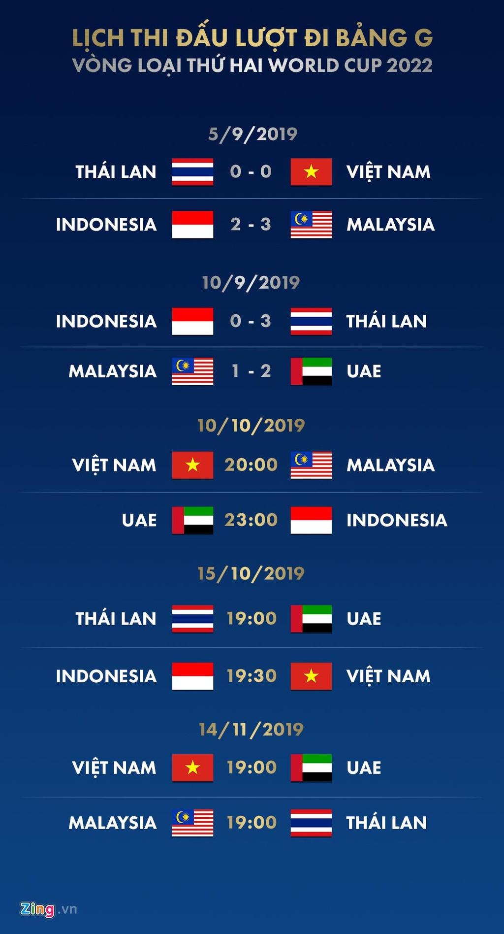 Ket qua vong loai World Cup 2022: Thai Lan vuon len dau bang G hinh anh 1