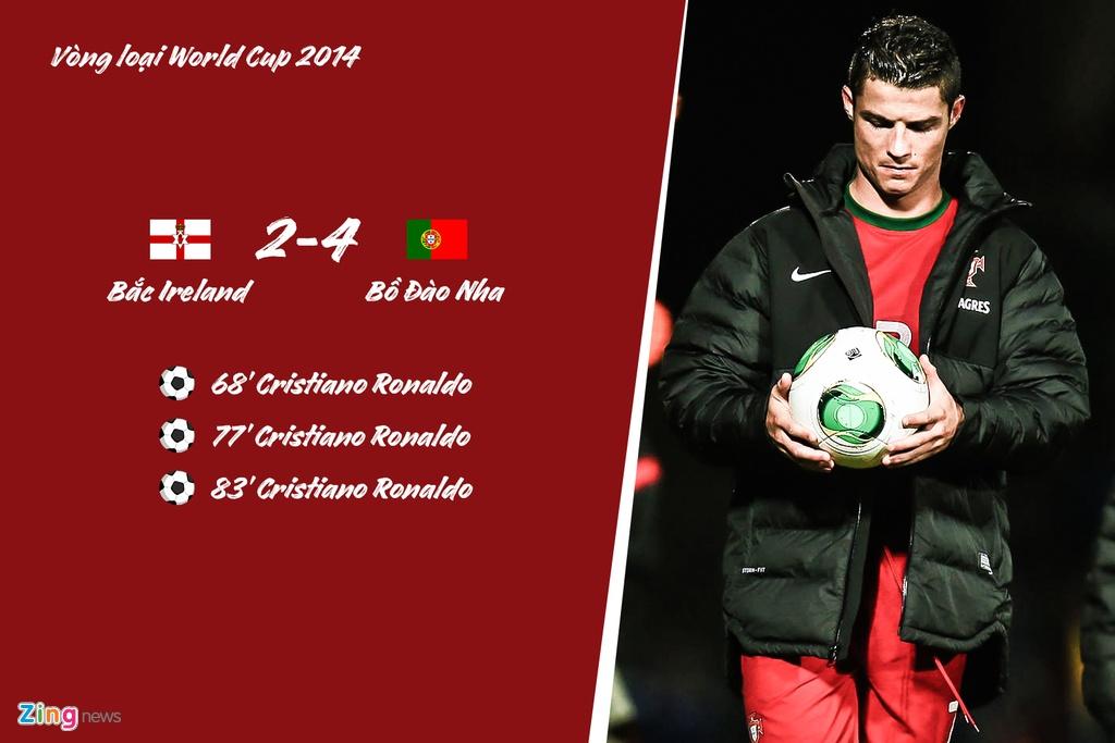 Ronaldo lap hat-trick cho Bo Dao Nha truoc nhung doi nao? hinh anh 1