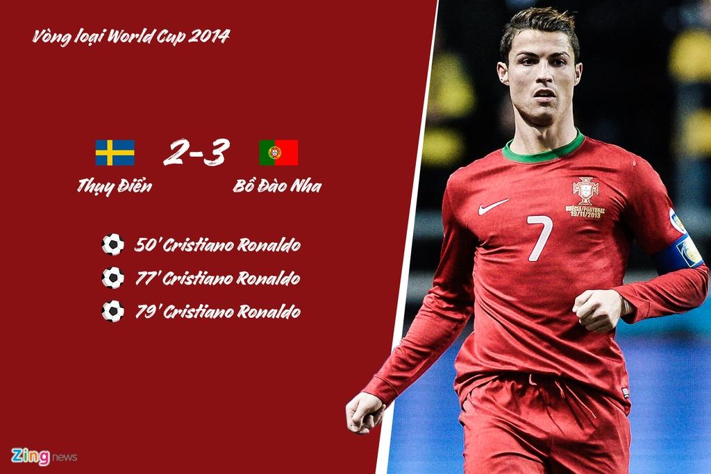 Ronaldo lap hat-trick cho Bo Dao Nha truoc nhung doi nao? hinh anh 2