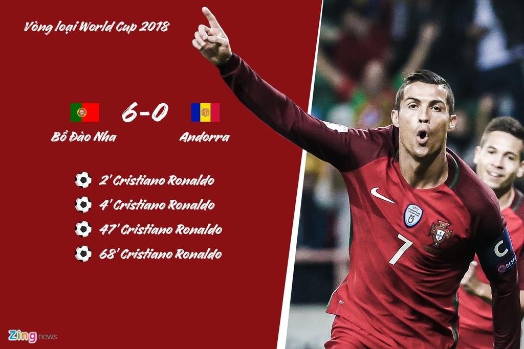 Ronaldo lap hat-trick cho Bo Dao Nha truoc nhung doi nao? hinh anh 4