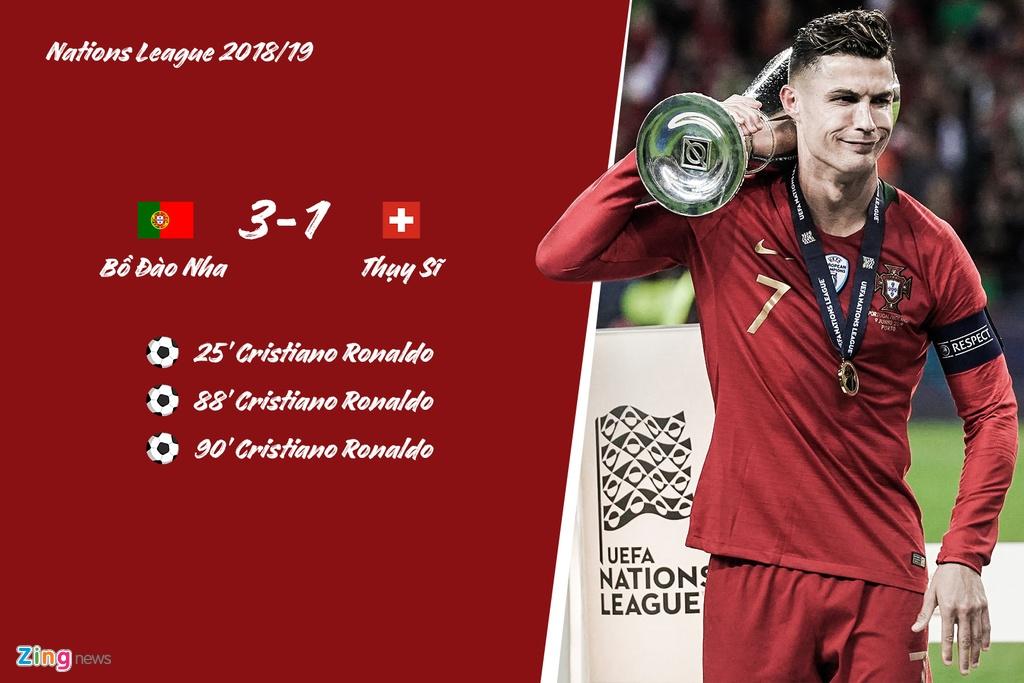 Ronaldo lap hat-trick cho Bo Dao Nha truoc nhung doi nao? hinh anh 7