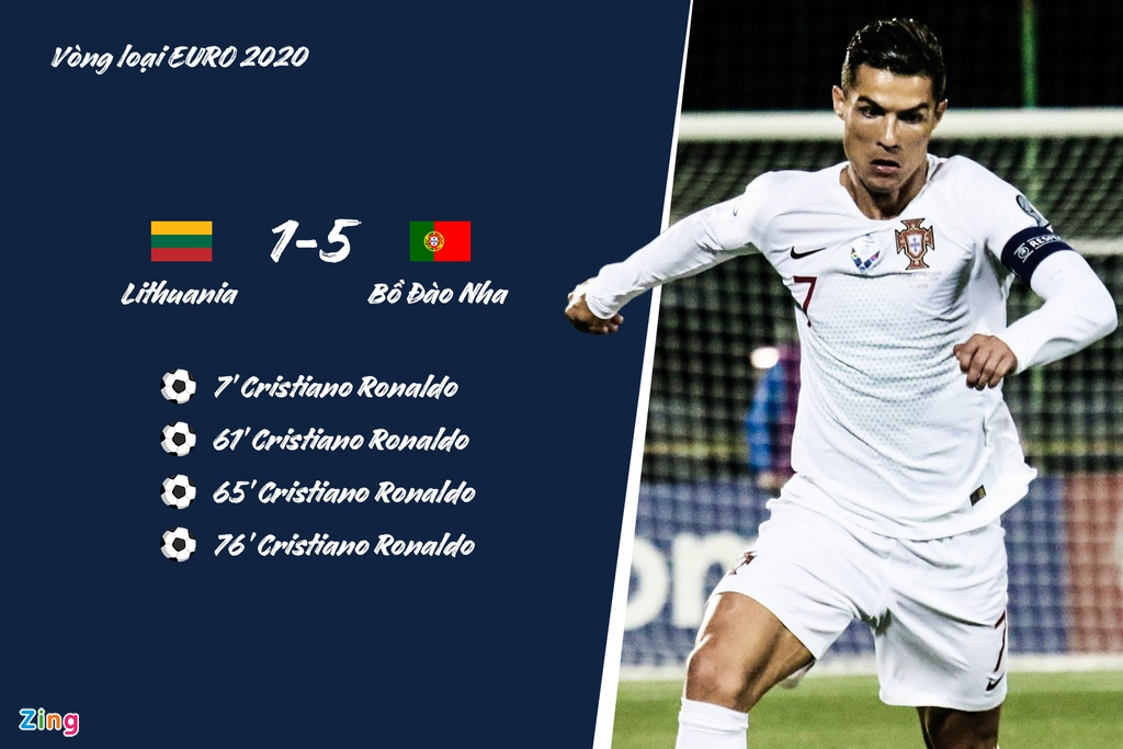 Ronaldo lap hat-trick cho Bo Dao Nha truoc nhung doi nao? hinh anh 8