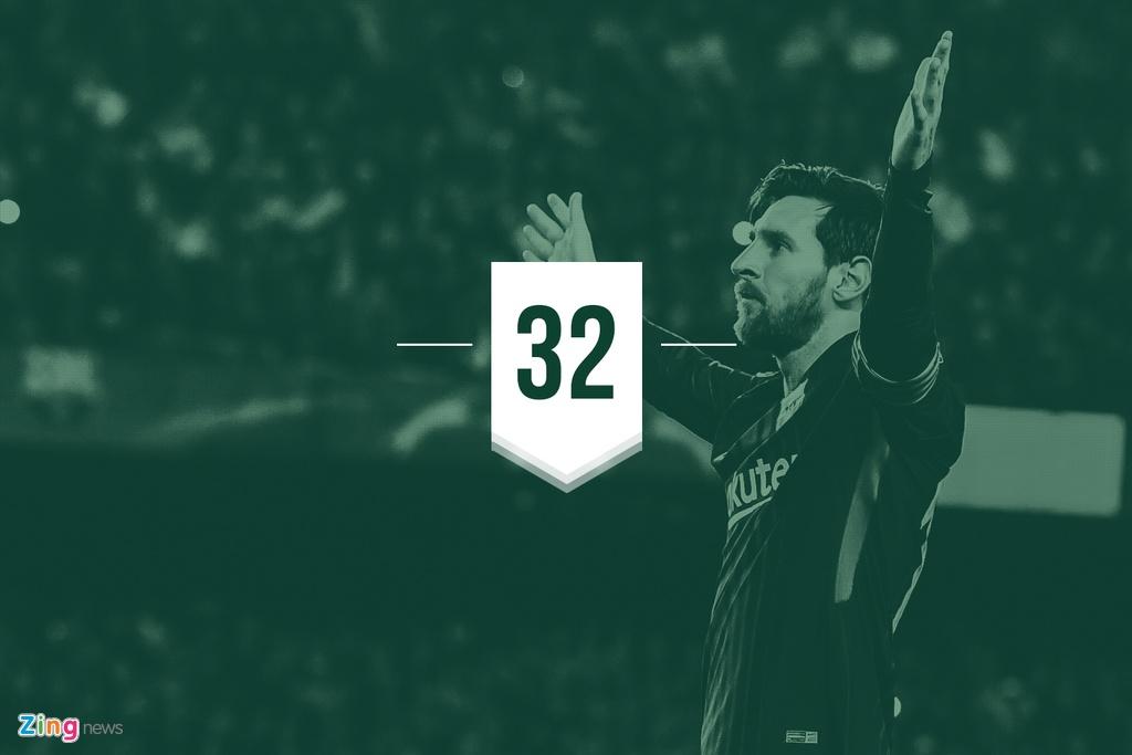Thong ke dang so cua Messi truoc tran gap Dortmund hinh anh 7