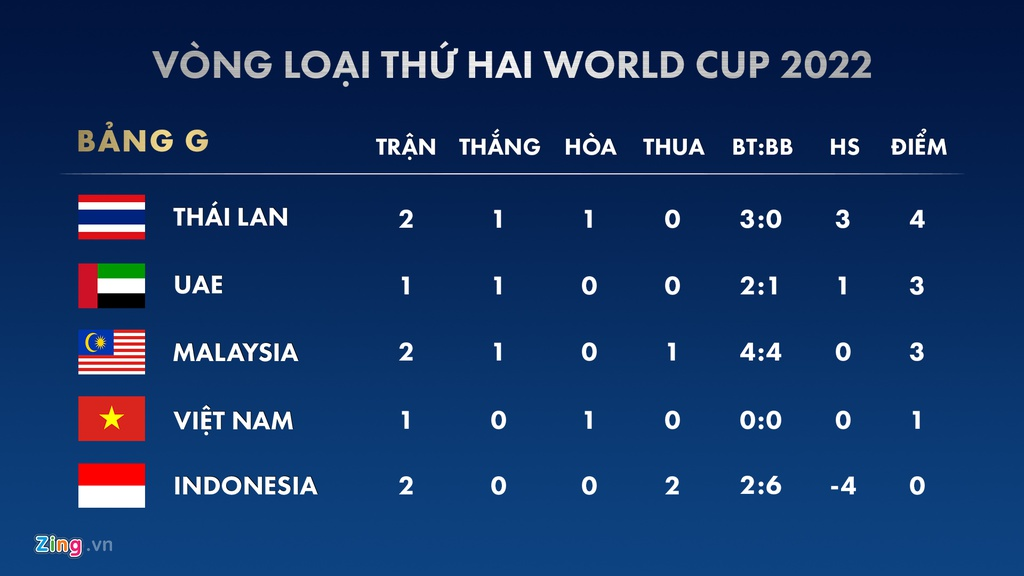 Lich thi dau vong loai World Cup 2022: Viet Nam gap Malaysia hinh anh 2