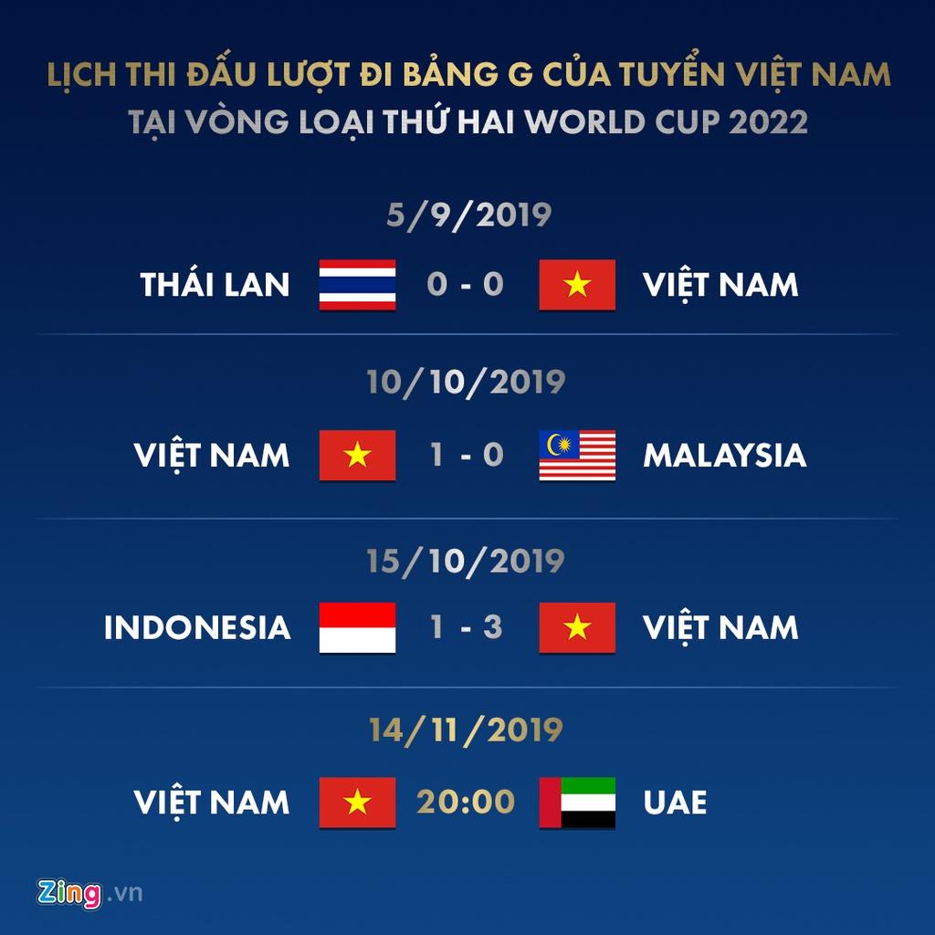 Kết quả vòng loại World Cup 2022: Việt Nam xếp nhì bảng G