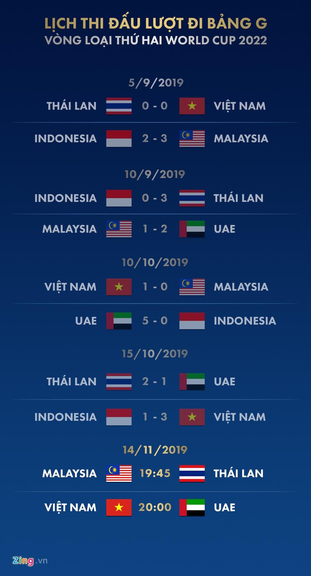 Lich thi dau vong loai World Cup 2022: Viet Nam doi dau UAE hinh anh 1