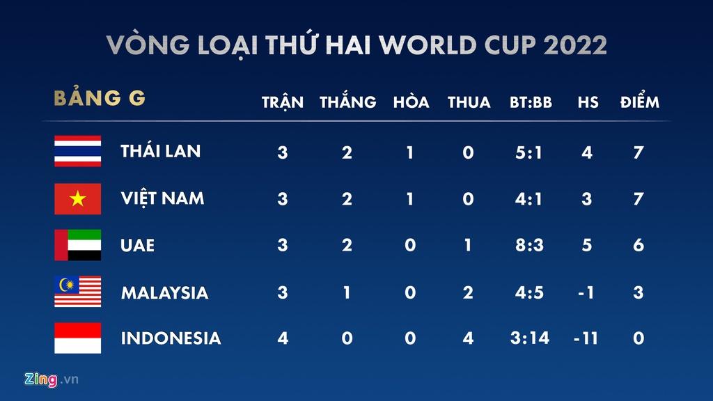 Lich thi dau vong loai World Cup 2022: Viet Nam doi dau UAE hinh anh 2