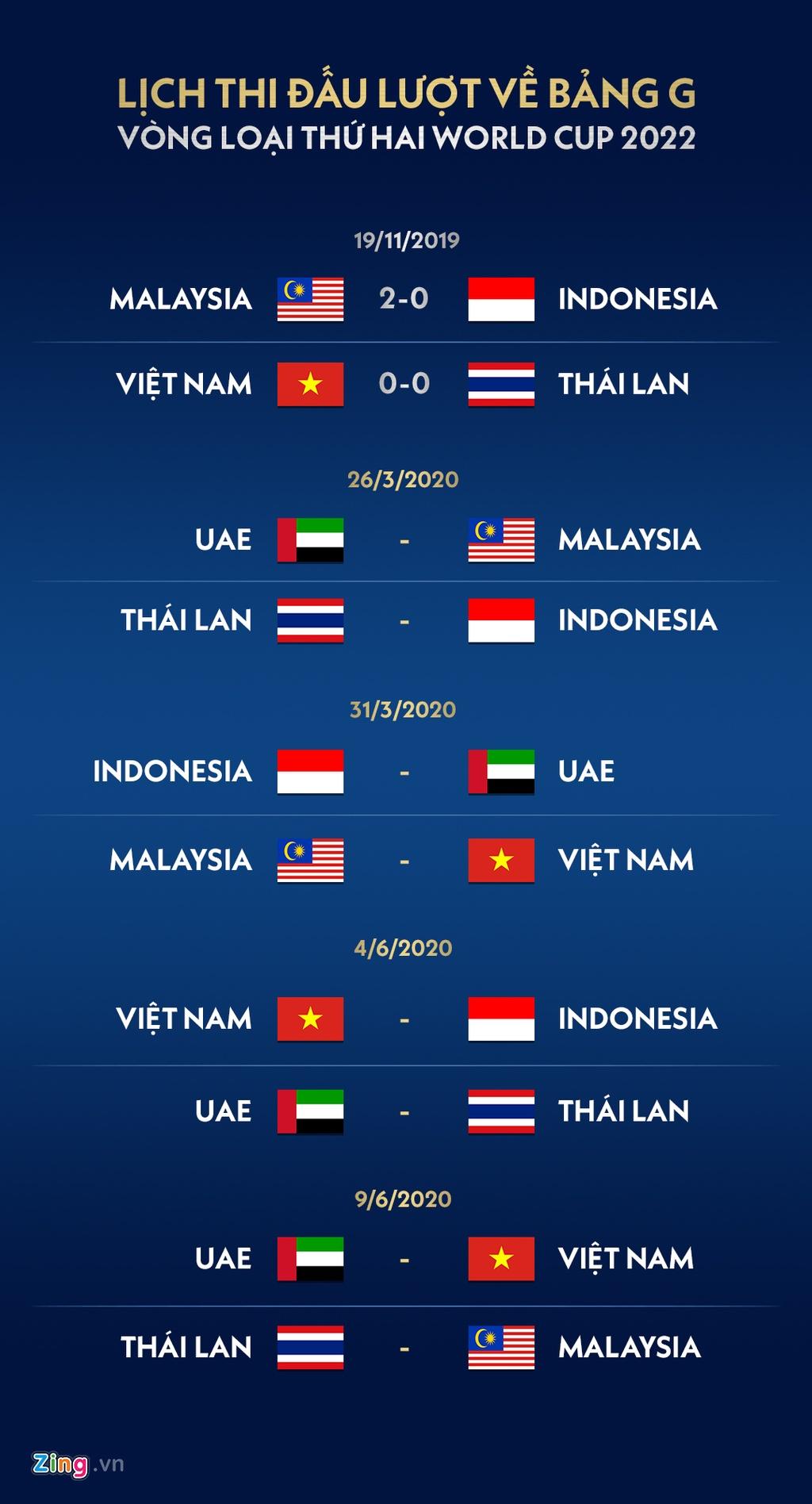 Ket qua vong loai World Cup 2022: Thai Lan xuong thu 3 hinh anh 2