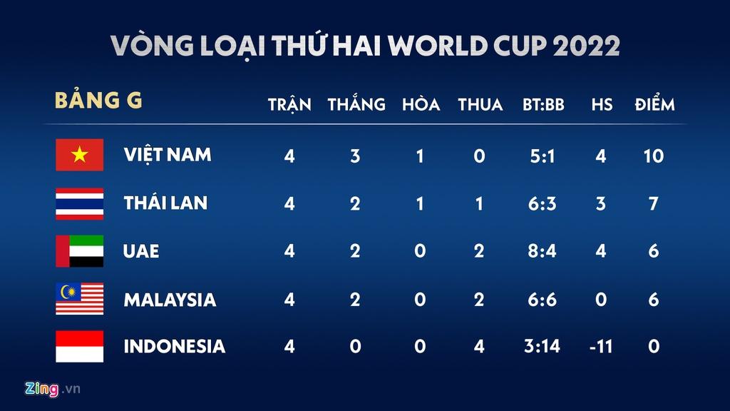 Lich thi dau vong loai World Cup 2022: Viet Nam dai chien Thai Lan hinh anh 2