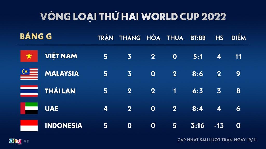 Ket qua vong loai World Cup 2022: Thai Lan xuong thu 3 hinh anh 1