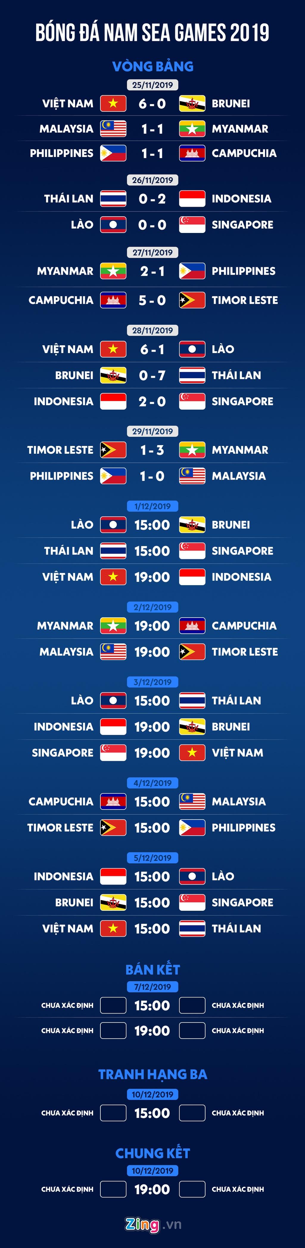 Lich thi dau bong da nam SEA Games 30: Viet Nam gap Indonesia hinh anh 1