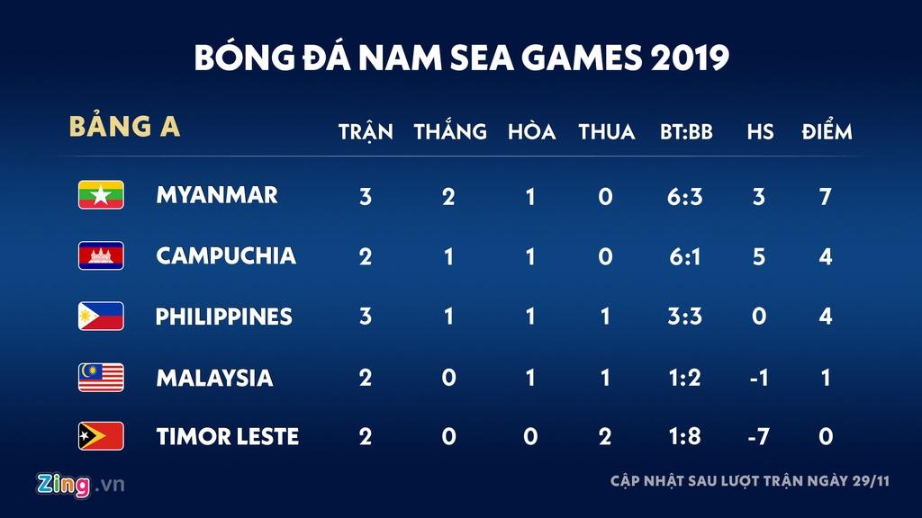 Lich thi dau bong da nam SEA Games 30: Viet Nam gap Indonesia hinh anh 2