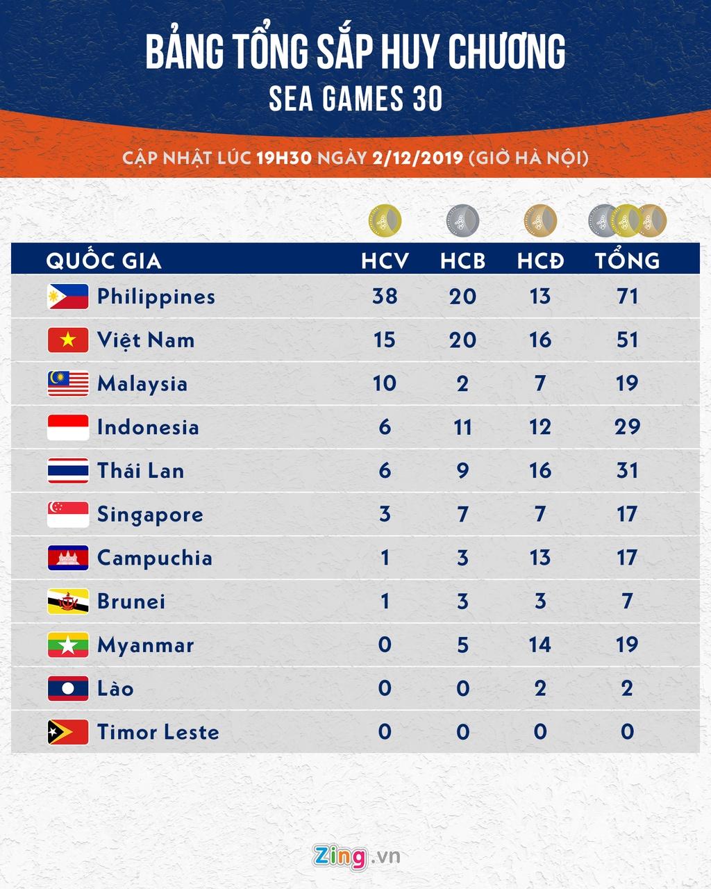 Bang tong sap huy chuong SEA Games 30: Viet Nam giu vi tri thu 2 hinh anh 1