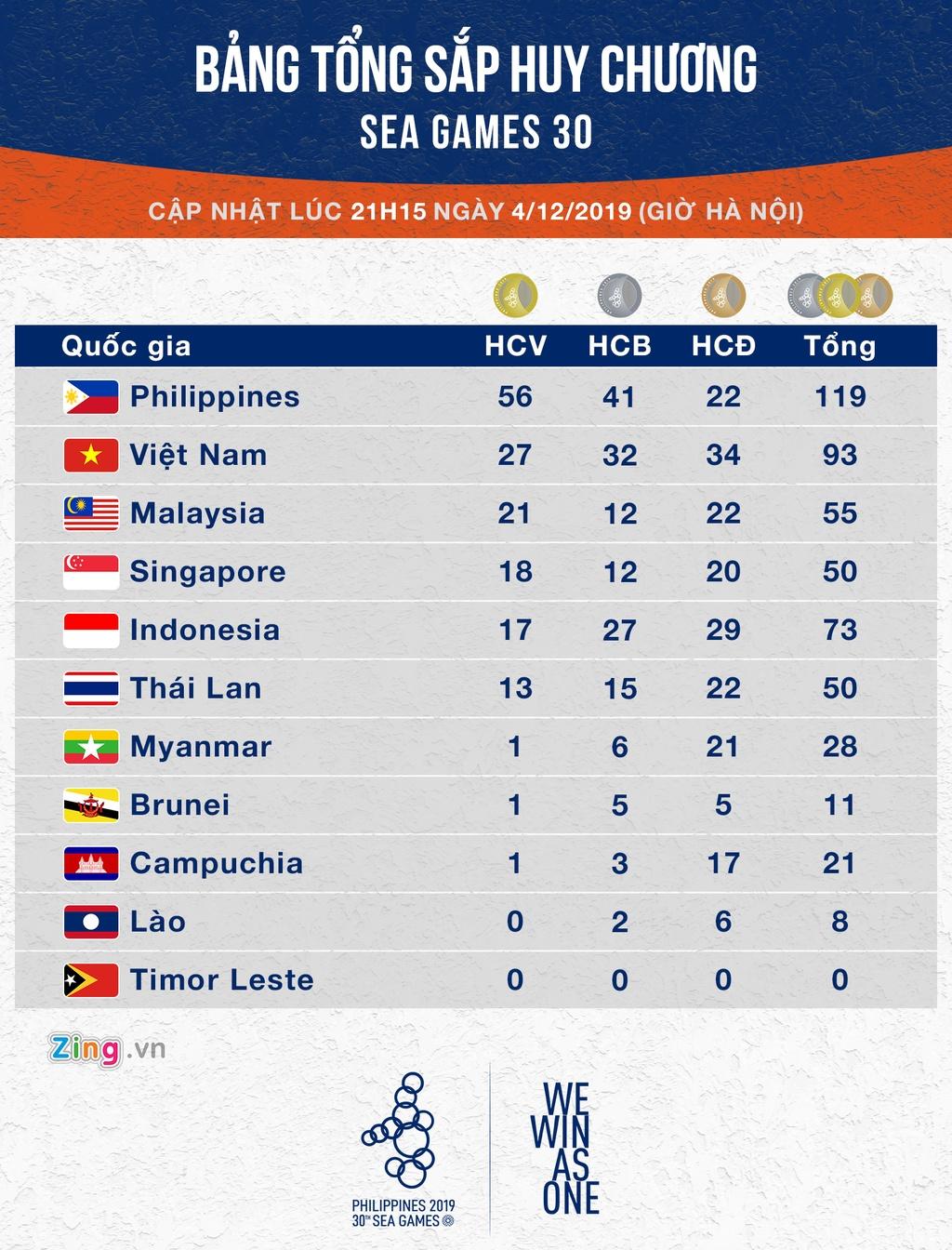 Bang tong sap huy chuong SEA Games 30: Viet Nam co them 4 HCV hinh anh 1