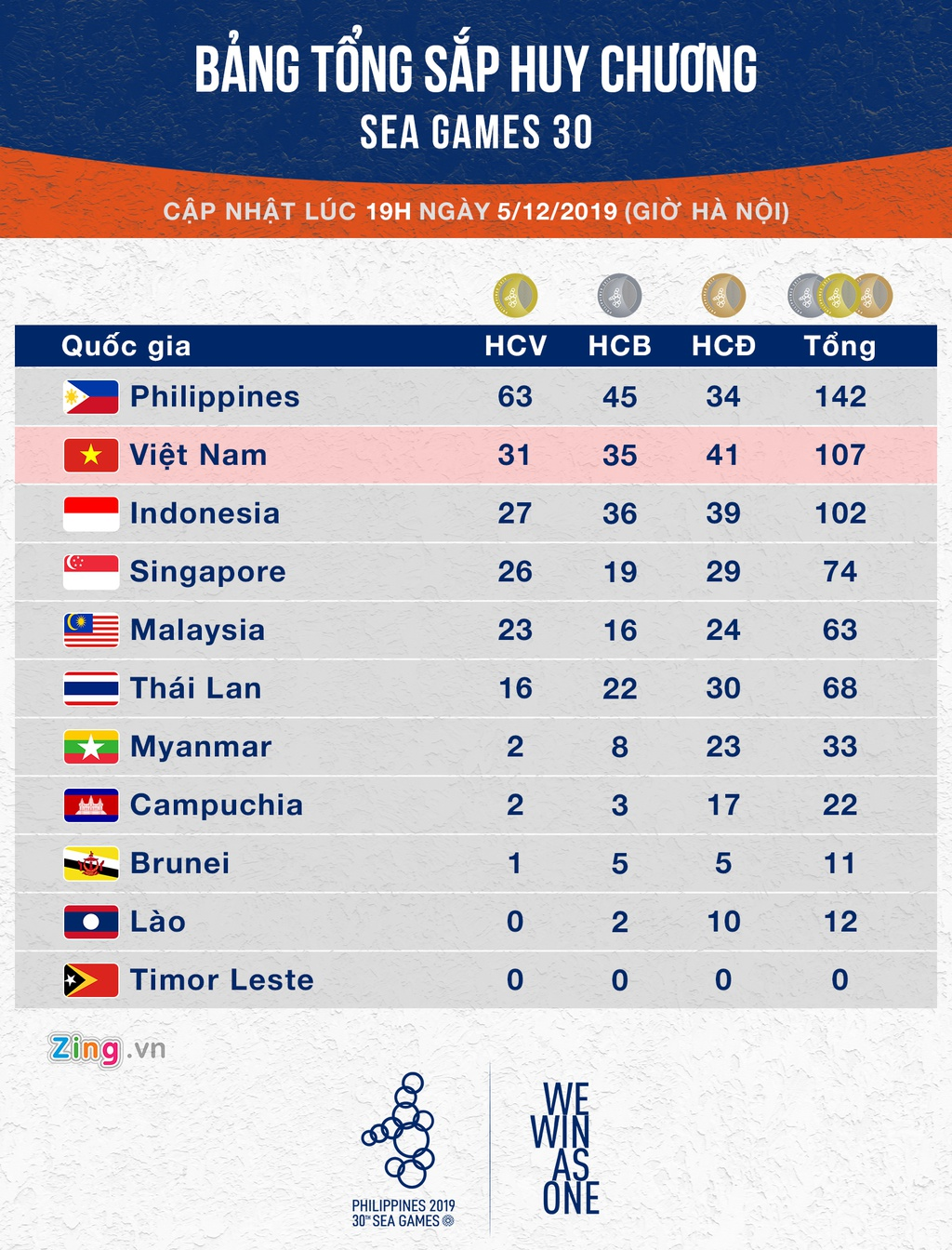 Bang tong sap huy chuong SEA Games 30: Indonesia bam duoi Viet Nam hinh anh 1