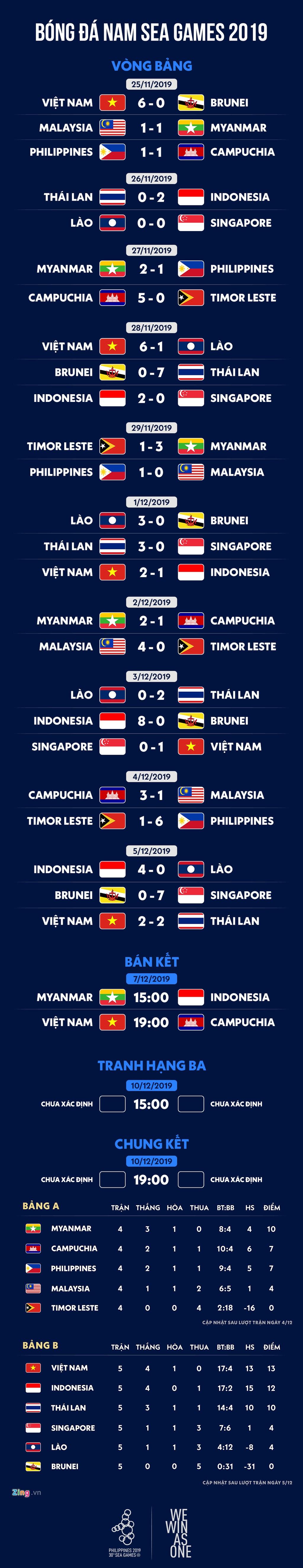 Ket qua bong da nam SEA Games 30: Viet Nam gap Campuchia o ban ket hinh anh 1