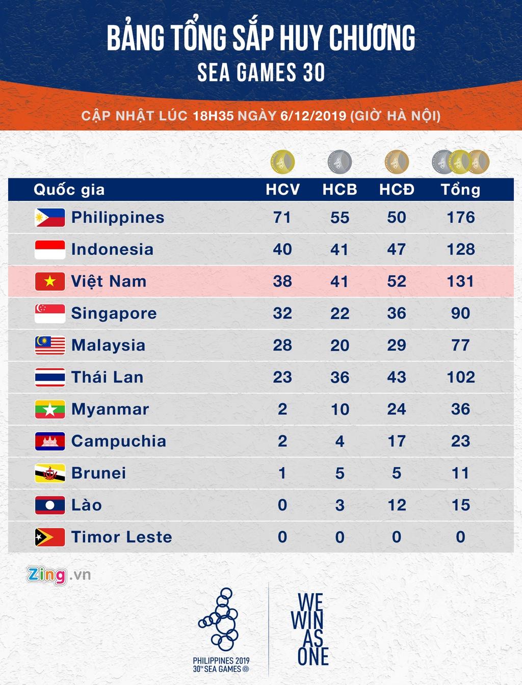 Bang tong sap huy chuong SEA Games 30: Indonesia vuot Viet Nam hinh anh 1