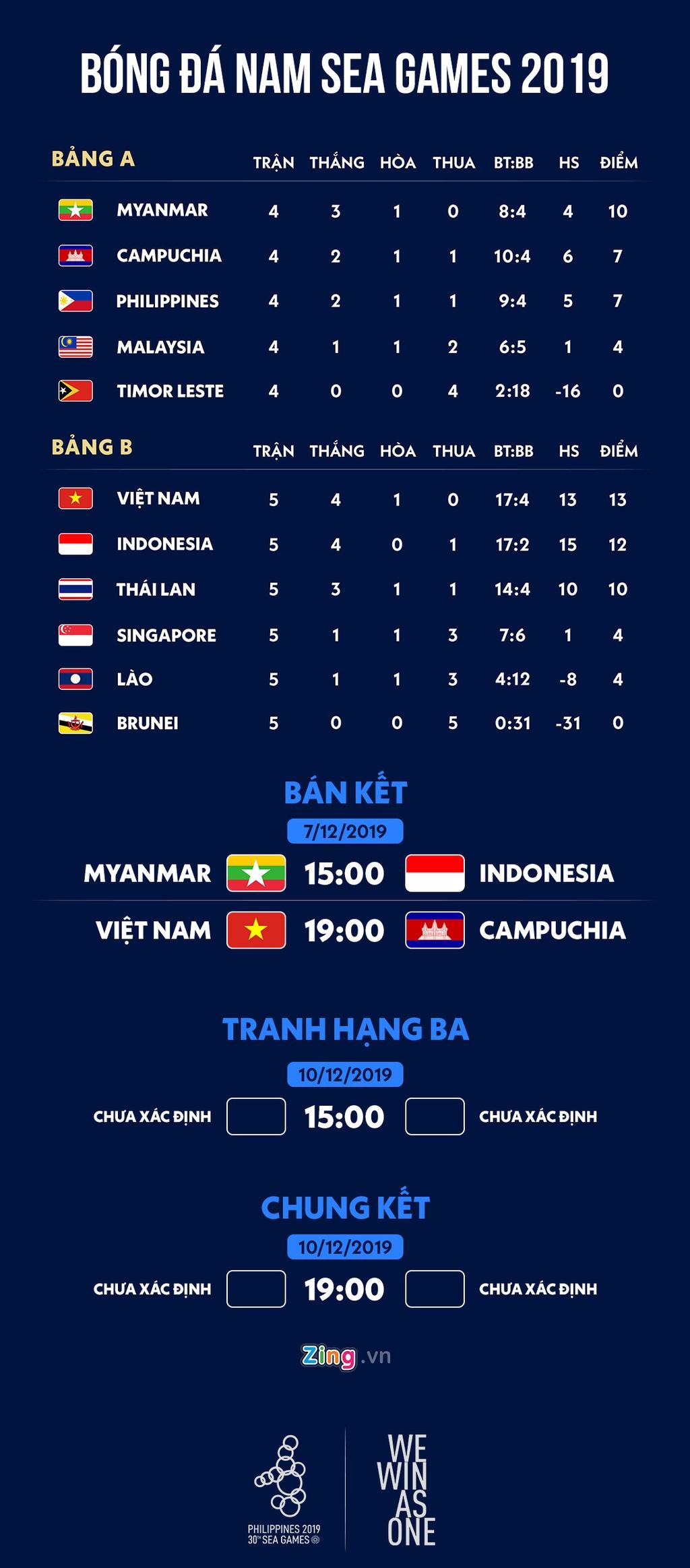 Lich thi dau ban ket bong da nam SEA Games 30: Viet Nam gap Campuchia hinh anh 1