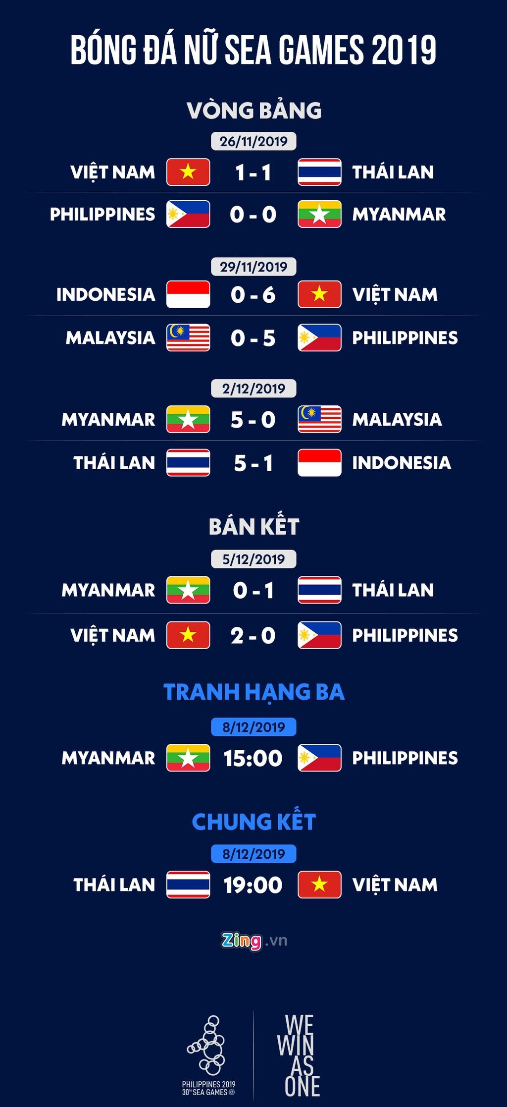 Lịch thi đấu chung kết bóng đá nữ SEA Games 30: Việt Nam gặp ...