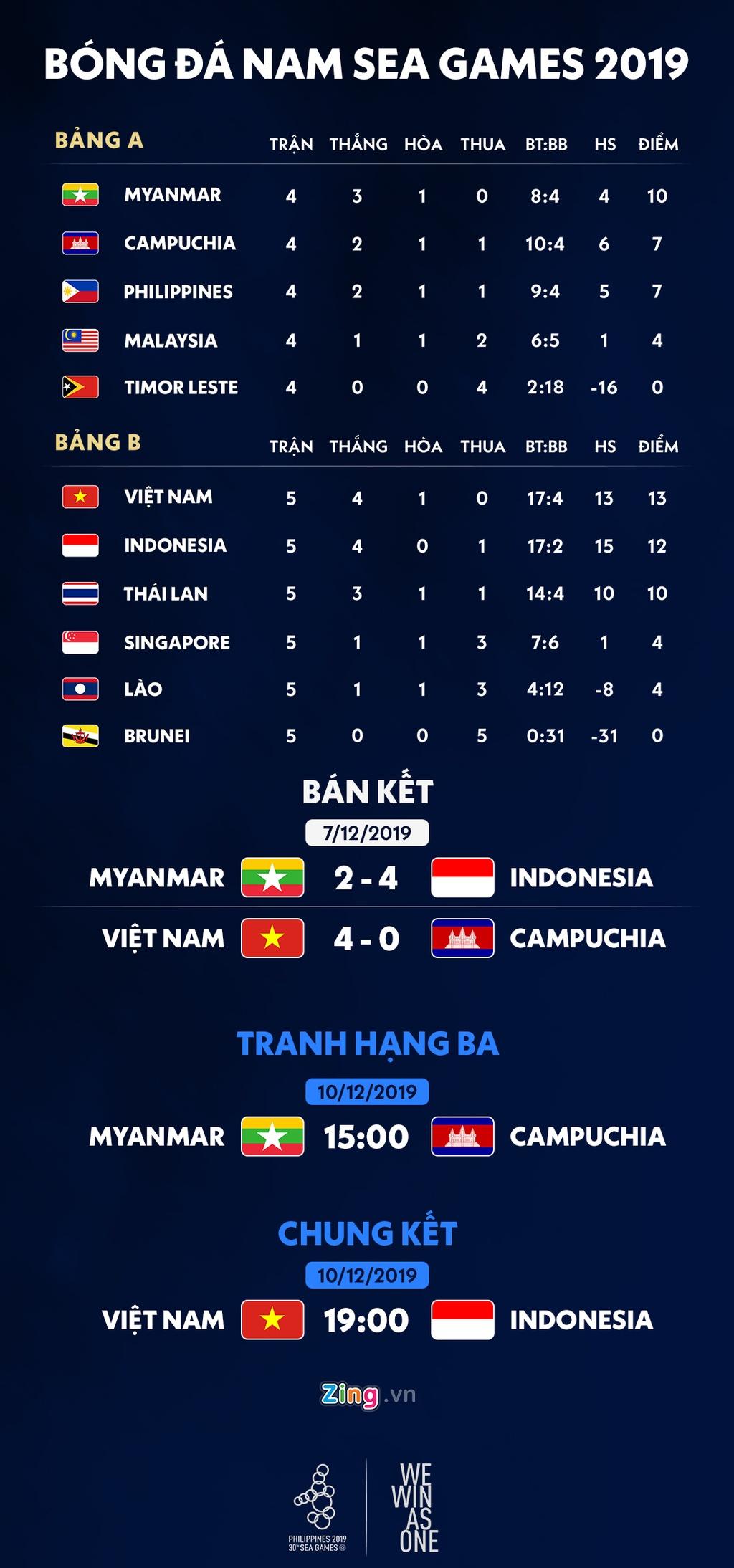 Lich thi dau chung ket bong da nam SEA Games 30: Viet Nam - Indonesia hinh anh 1