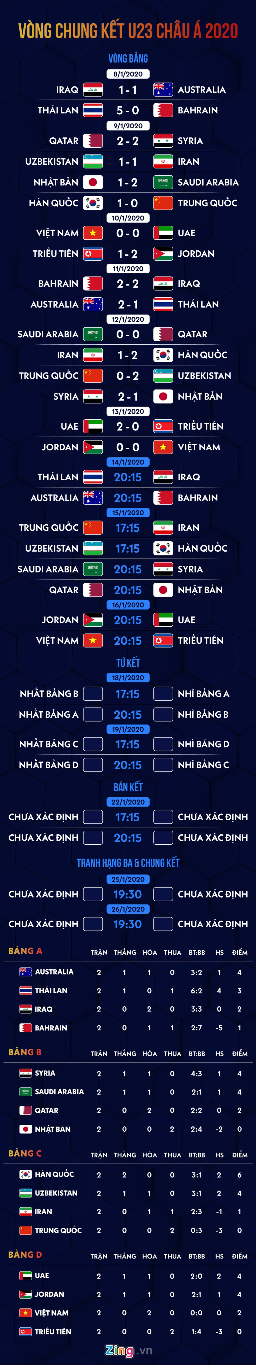 Lich thi dau U23 chau A 2020: Thai Lan gap Iraq hinh anh 1 01_schedule_afc_u23_2020_update_13th_jan.jpg