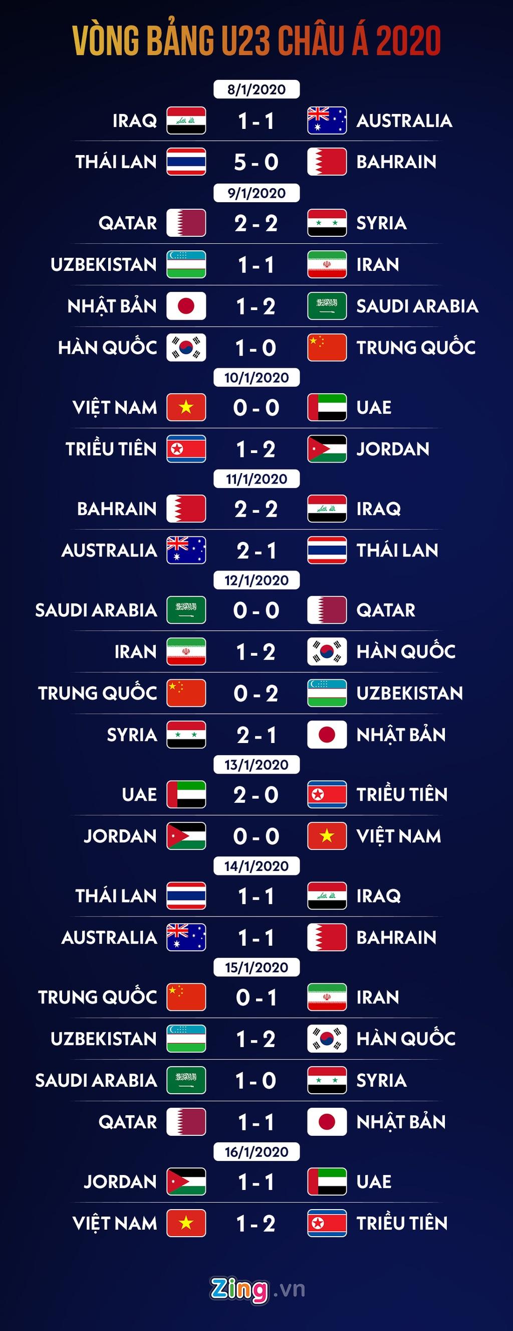 Lich thi dau tu ket U23 chau A 2020: Thai Lan gap Saudi Arabia hinh anh 2 group_stage_result.jpg