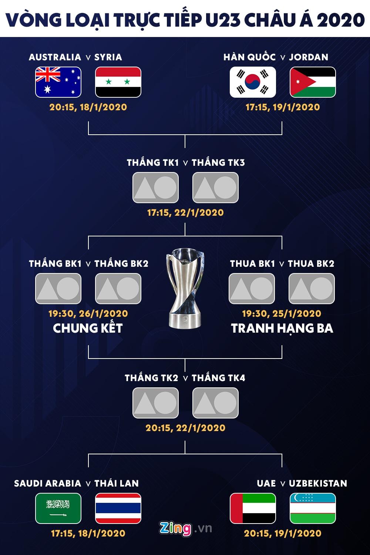 Lich thi dau tu ket U23 chau A 2020: Thai Lan gap Saudi Arabia hinh anh 1 01_afc_u23_2020_ko_schedule.jpg