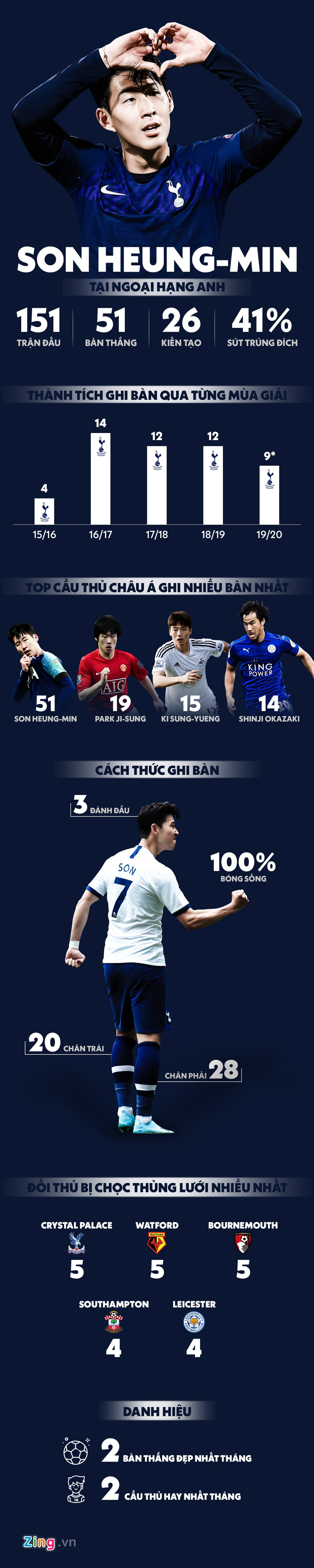 son heung min anh 1