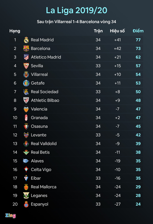 Barca vs Villarreal anh 15