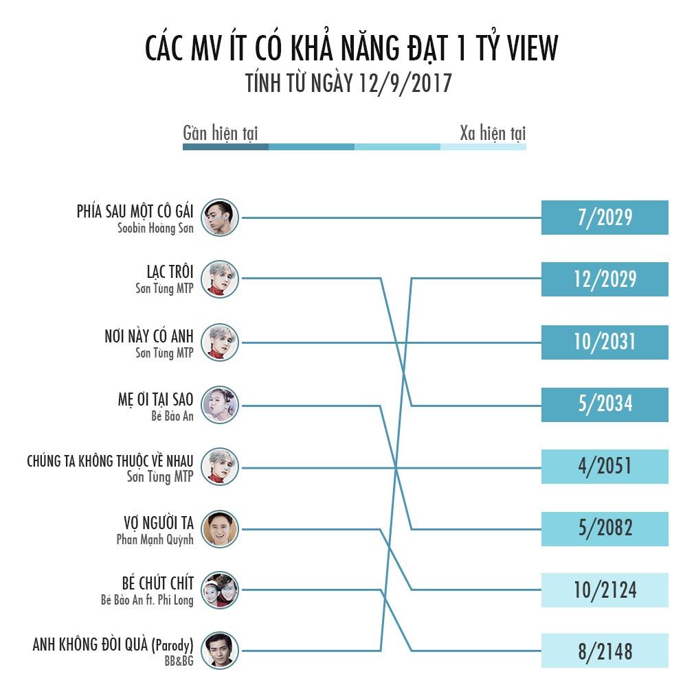 37 tuoi Son Tung moi co MV ty view? hinh anh 9