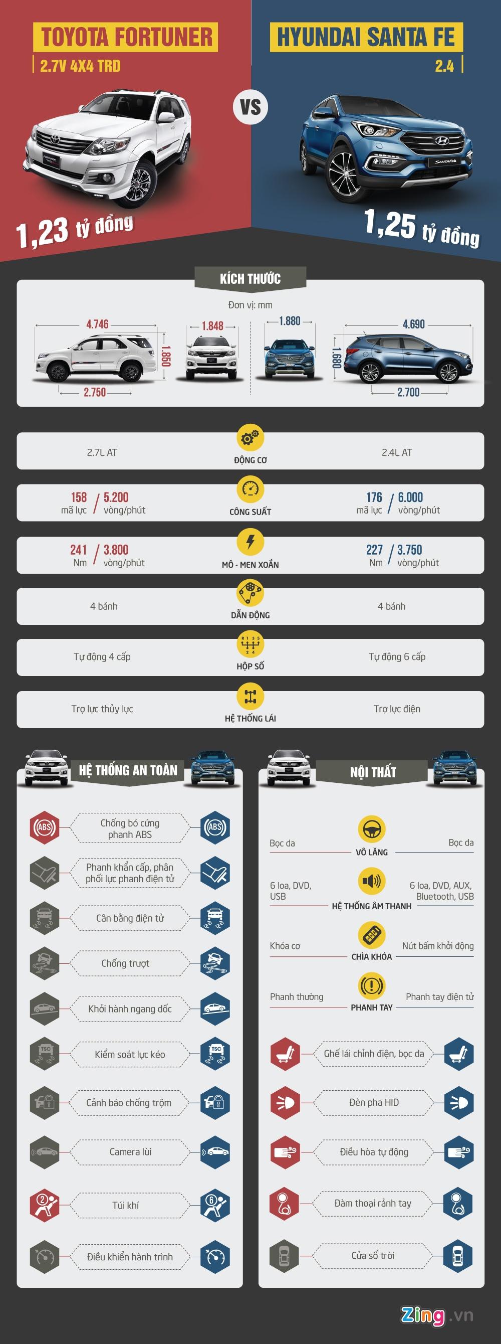 Toyota Fortuner so gang Hyundai Santa Fe o Viet Nam hinh anh 1