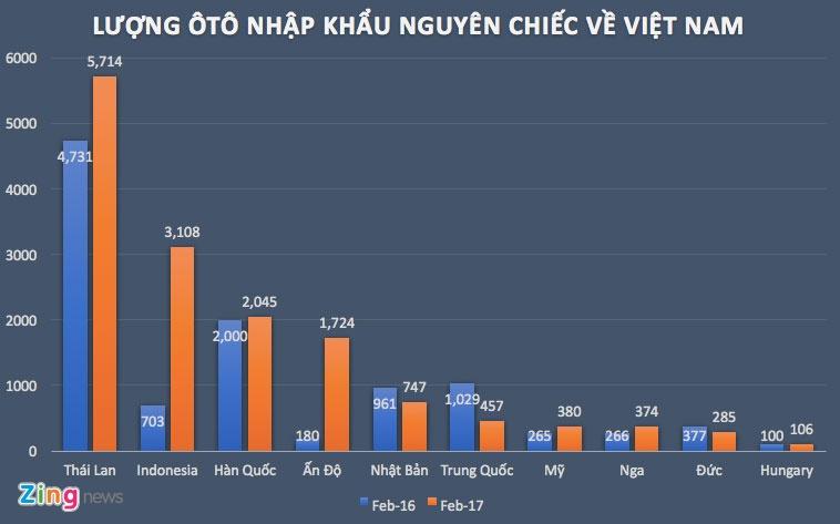 Kich ban nao cho thi truong oto Viet Nam 2018? hinh anh 1