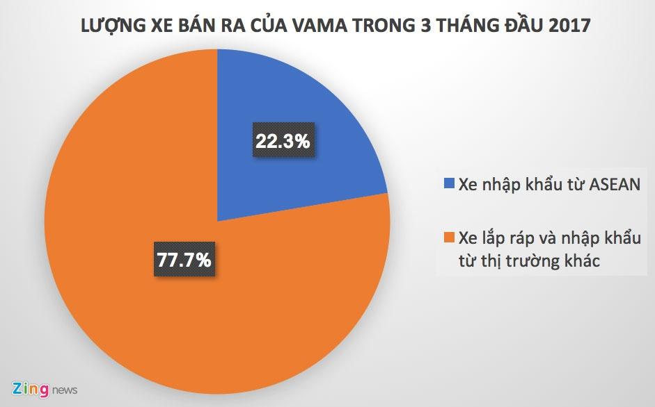 Kich ban nao cho thi truong oto Viet Nam 2018? hinh anh 2