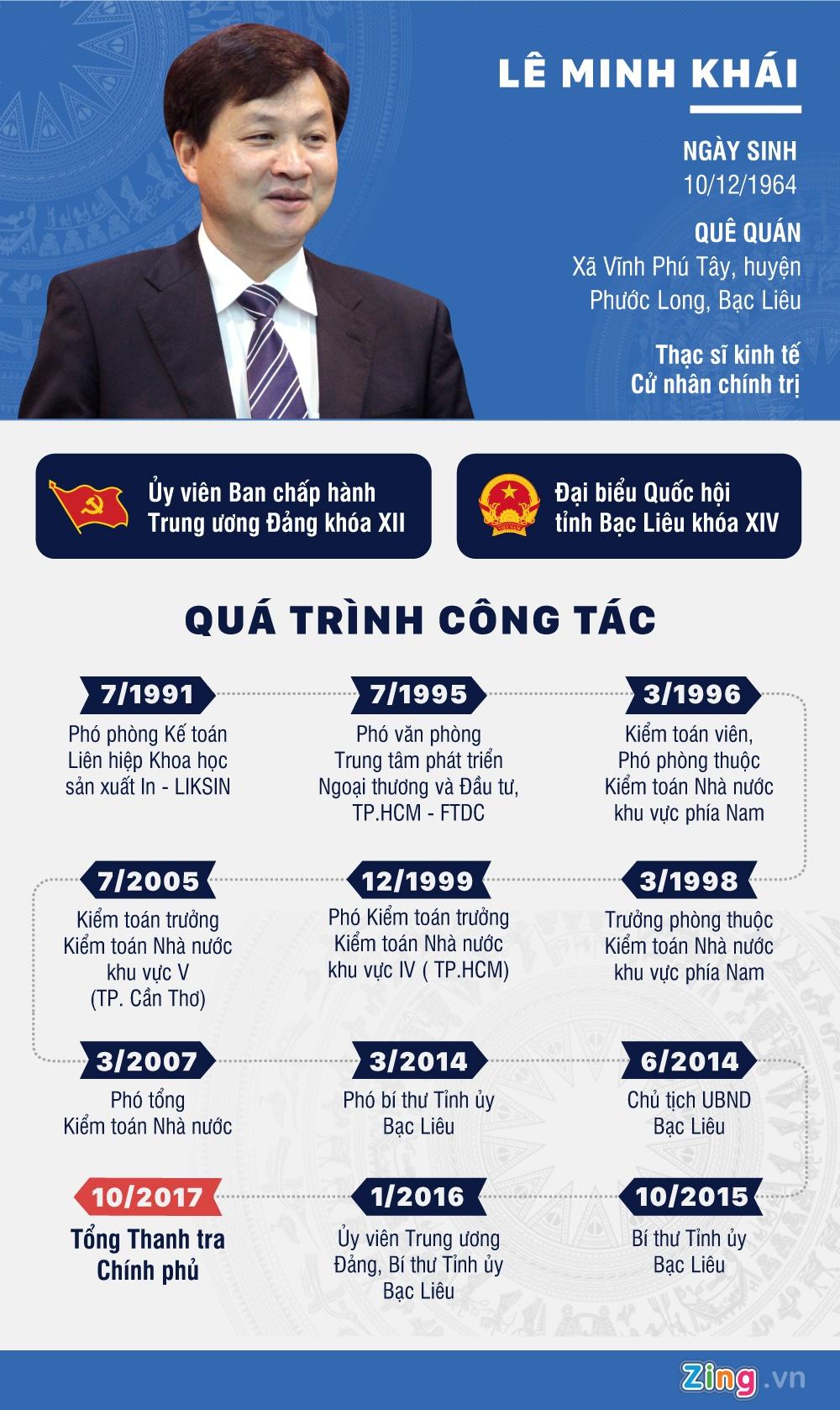 tieu su ong Le Minh Khai anh 1