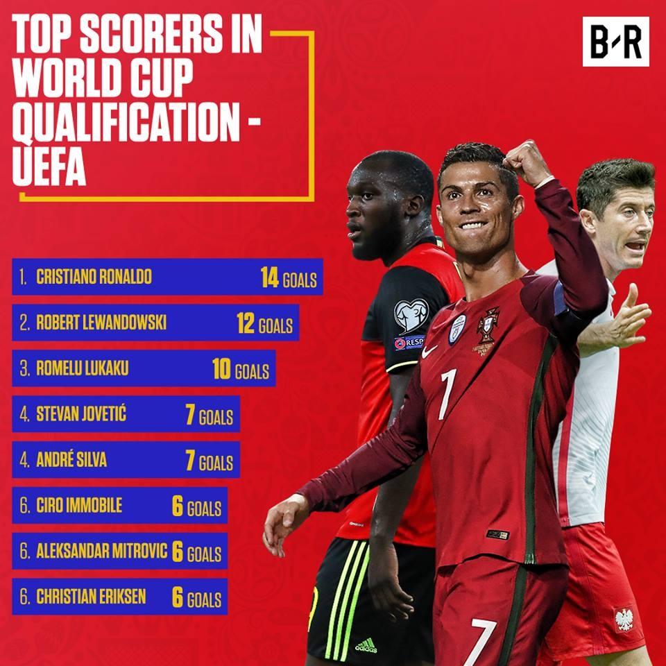 Ronaldo, Lukaku va nhung chan sut tot nhat vong loai World Cup hinh anh 9