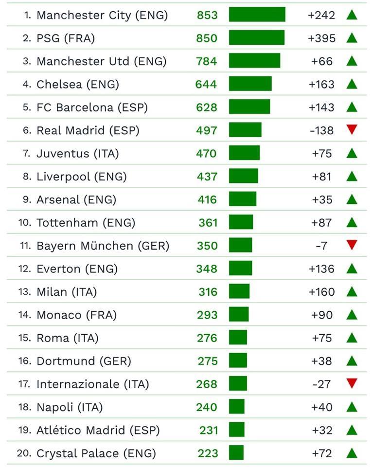 Premier League thong tri top 10 doi hinh dat nhat the gioi hinh anh 11