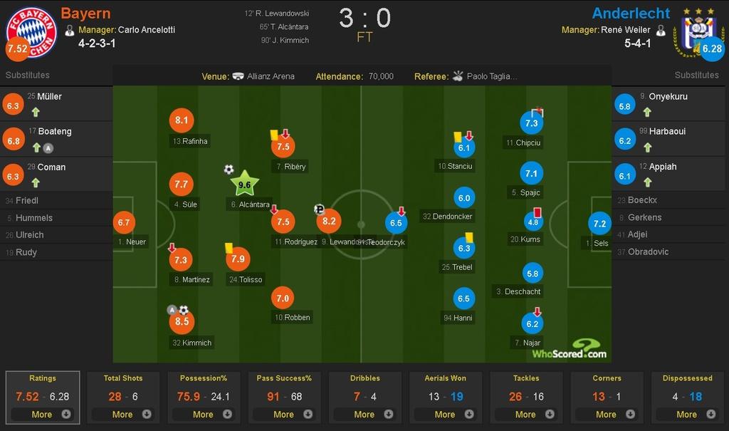 Lewandowski ghi ban, Bayern thang de Anderlecht tren san nha hinh anh 10
