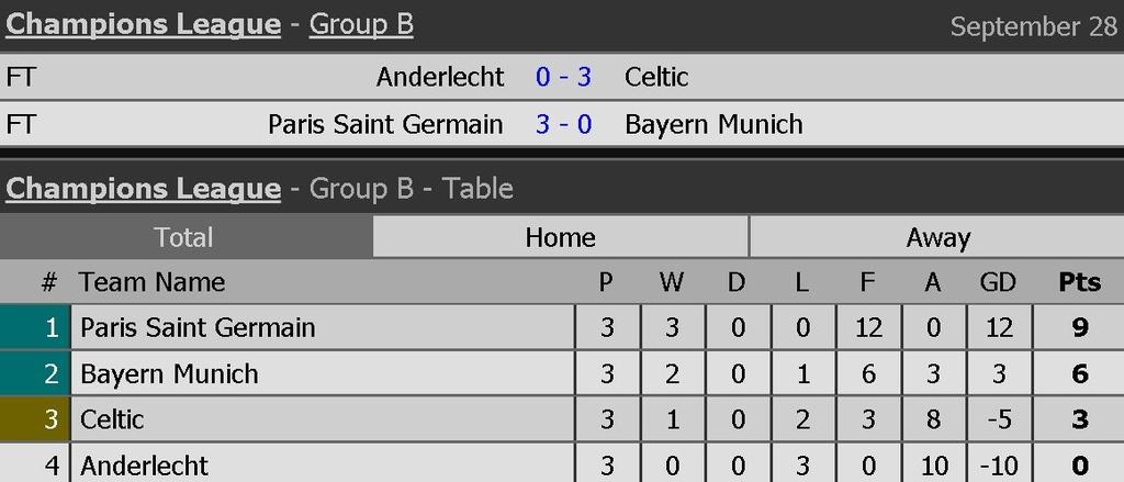 Bayern lai thang tung bung sau khi sa thai Carlo Ancelotti hinh anh 13