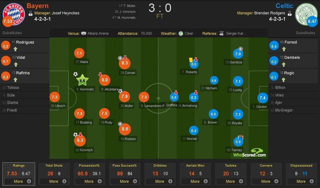 Bayern lai thang tung bung sau khi sa thai Carlo Ancelotti hinh anh 12