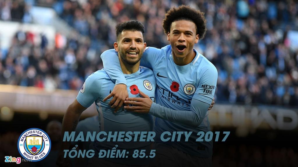 So sanh doi hinh Man Utd gianh cu dup 2008 vs Man City 2017 hinh anh 13